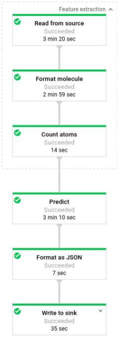 Canalización de predicción de moléculas