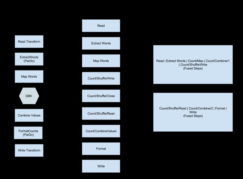 El grafo de ejecución para el programa de ejemplo de WordCount optimizado y la fusión de pasos del servicio de Dataflow.