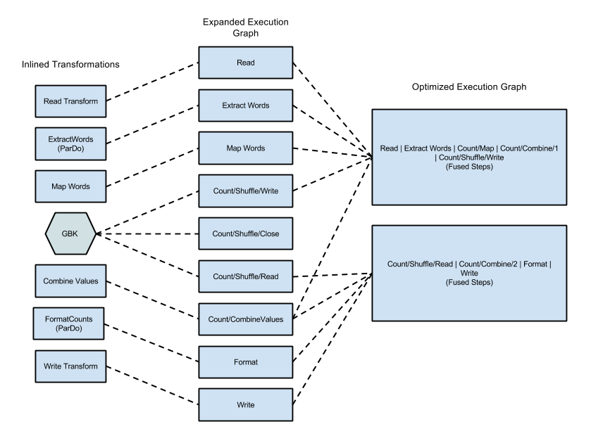 The execution graph for the WordCount example program optimized and with steps fused               by the Dataflow service.