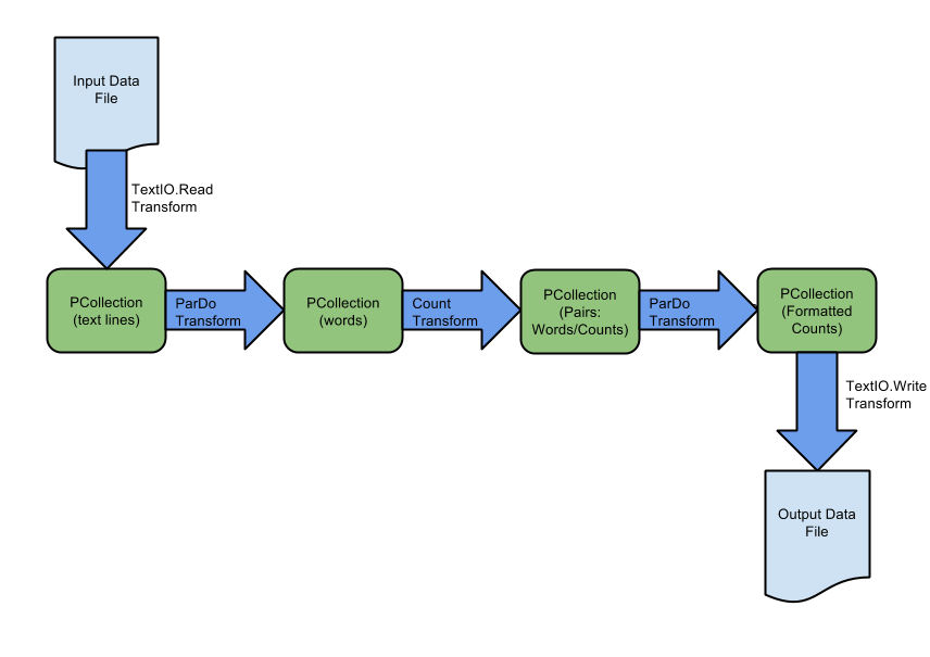 La canalización usa una transformación de TextIO.Read para crear una PCollection a partir de datos almacenados en un archivo de datos de entrada; la transformación de CountWords produce una PCollection de recuentos de palabras del texto sin formato de PCollection; TextIO.Write escribe los recuentos de palabras con formato en un archivo de datos de salida.