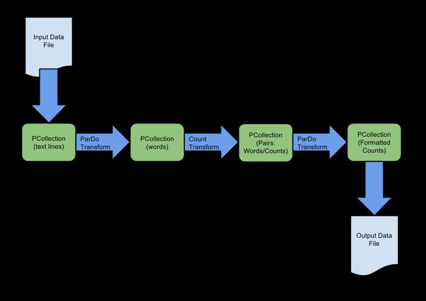 파이프라인은 TextIO.Read 변환을 사용하여 입력 데이터 파일에 저장된 데이터에서 PCollection을 생성합니다. CountWords 변환은 원시 텍스트 PCollection에서 단어 개수 PCollection을 생성합니다. TextIO.Write는 형식을 지정한 단어 개수를 출력 데이터 파일로 작성합니다.