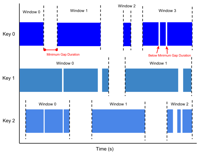 最小ギャップ期間が設定されたセッション ウィンドウを表す画像