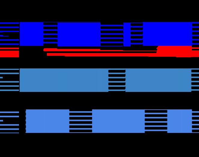 Uma imagem que mostra janelas de sessão com uma duração de intervalo mínima