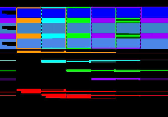 ウィンドウ期間が 1 分、ウィンドウ ピリオドが 30 秒に設定されたホッピング ウィンドウを表す画像