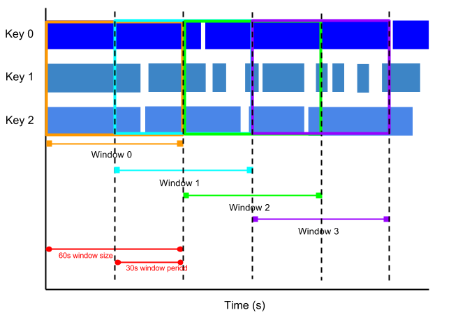 An image that shows hopping windows with 1 minute window duration and 30 second window period