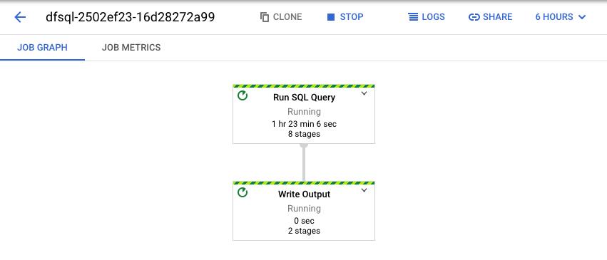 Pipeline da consulta SQL exibida na IU da Web do Dataflow.