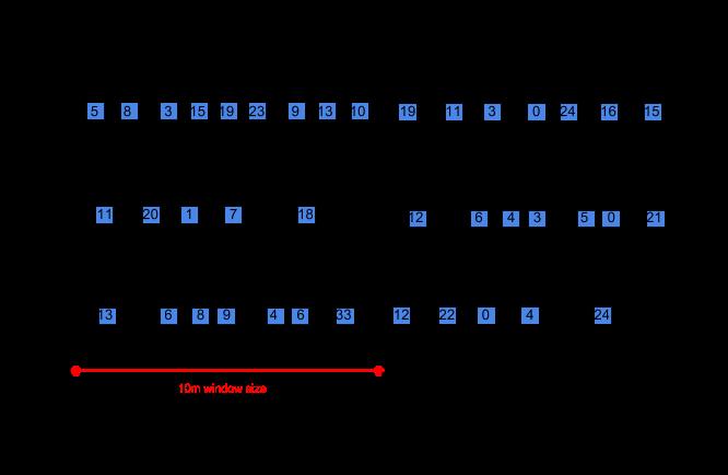 고정 시간 윈도우에서 PCollection의 키별 데이터 다이어그램.