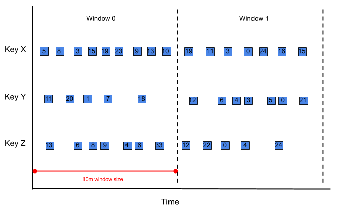 A diagram of data, per key, arriving in a PCollection with fixed-time windowing.