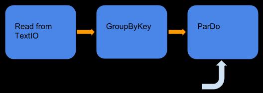 Una canalización que aplica un GroupByKey seguido de un ParDo en una colección delimitada.