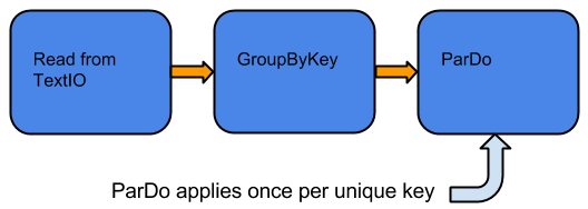 制限付きコレクションに対して GroupByKey を適用してから ParDo を適用するパイプライン