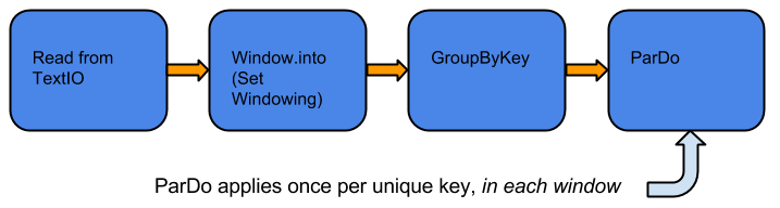 Una canalización que aplica un sistema de ventanas, luego un GroupByKey seguido de un ParDo en una colección delimitada.