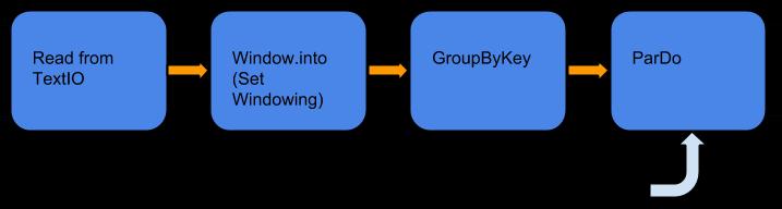 制限付きコレクションに対してウィンドウ処理を適用し、さらに GroupByKey と ParDo を順に適用するパイプライン