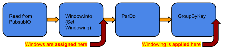 A pipeline that applies windowing, a ParDo, and a GroupByKey in order.