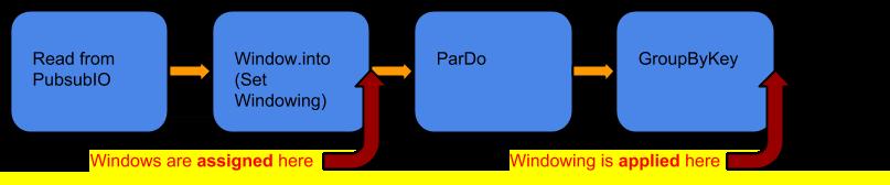 윈도우, ParDo, GroupByKey를 순서대로 적용하는 파이프라인
