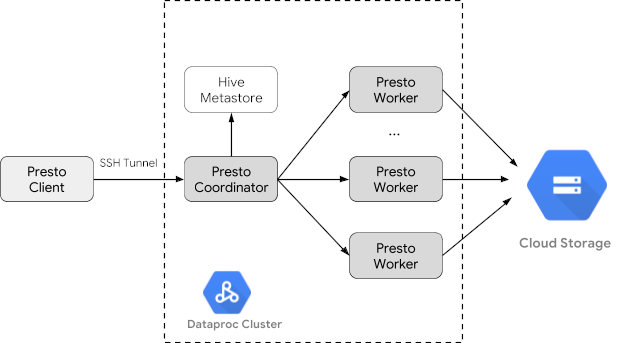 Use Presto with Cloud Dataproc | Cloud Dataproc