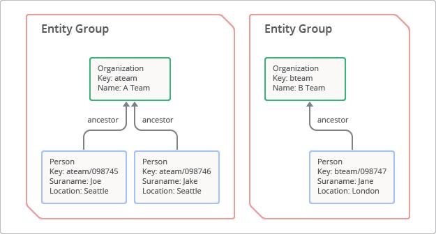그림 3: 엔티티 그룹 컨셉