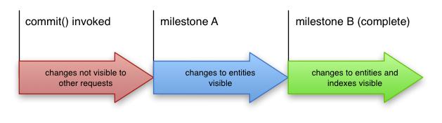 矢印は、トランザクションを commit してから、エンティティへの変更、エンティティとインデックスへの変更が可視になるまでの進行状況を示しています。