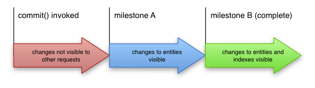 보이는 항목 변경에 대한 커밋 트랜잭션부터 보이는 항목 및 인덱스 변경까지의 진행 상황 화살표를 표시합니다.