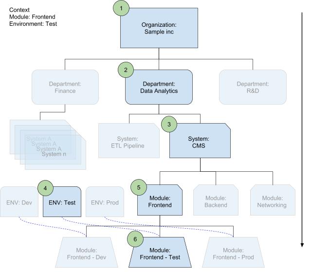 Diagramm der Überschreibungsreihenfolge