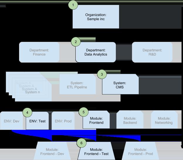 Un módulo implementado en un entorno