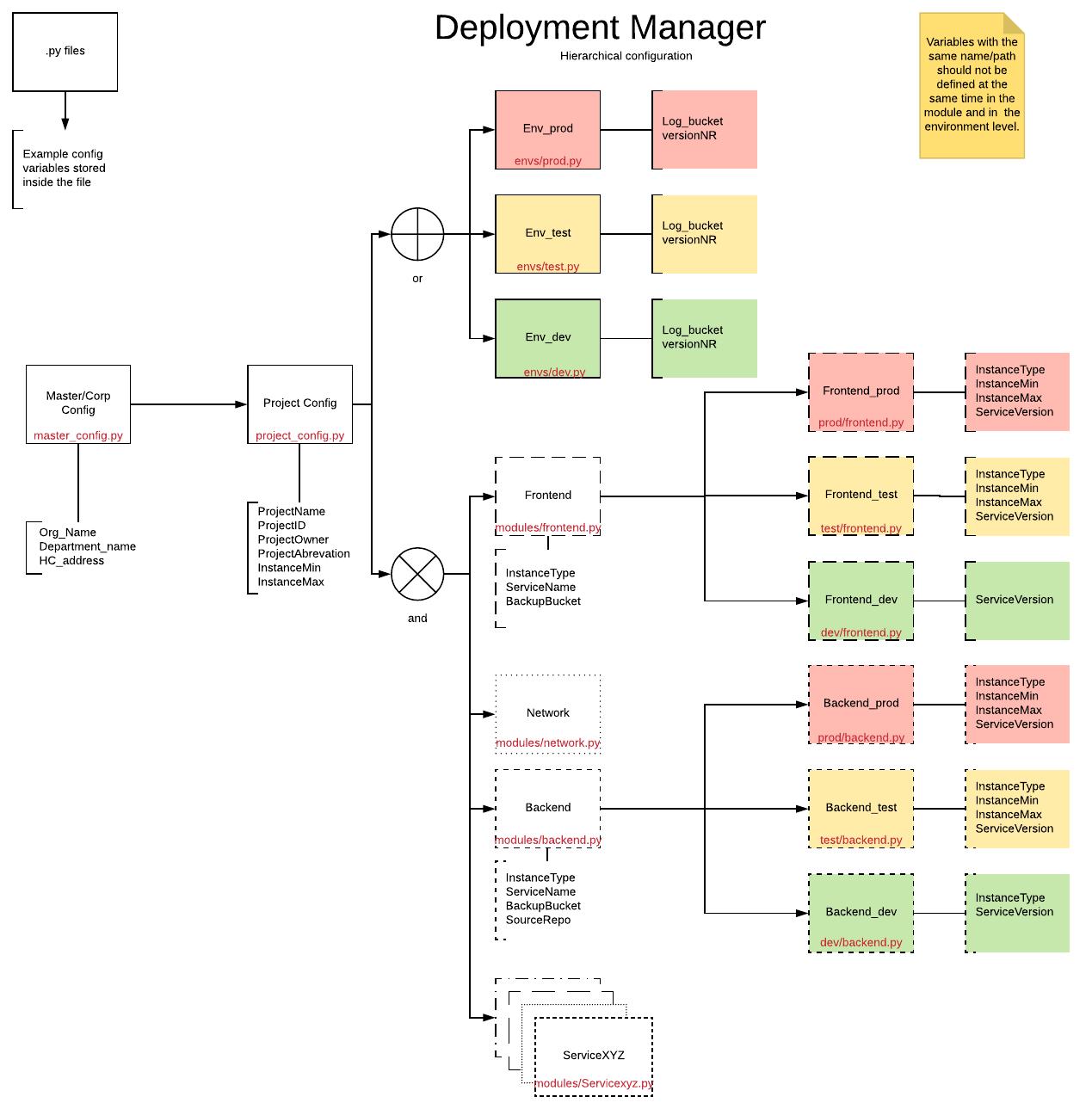 Jerarquía de configuración con niveles diferentes y sus relaciones destacadas.