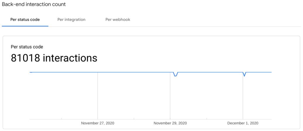 captura de pantalla del gráfico