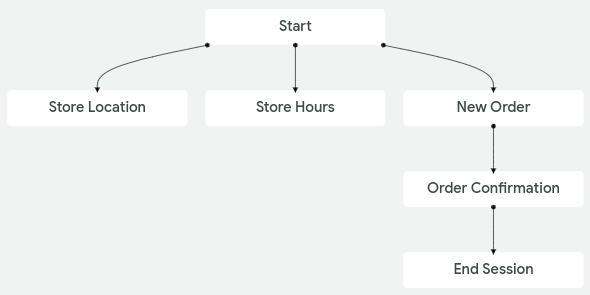 Captura de pantalla del gráfico del agente