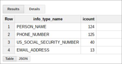 Resumen de ejemplo de los resultados de CloudDLP.