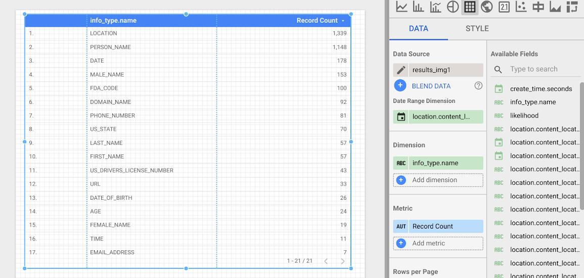 Una tabla de ejemplo en DataStudio.