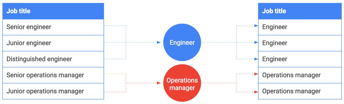 Diagram illustrating bucketing of job titles