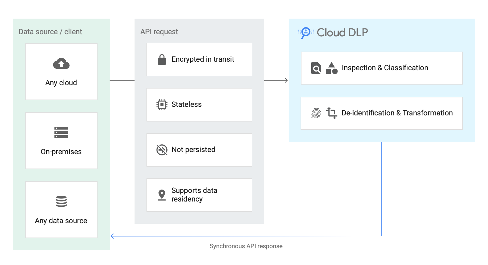 Diagram of content methods dataflow, showing a client sending data via an API request to Cloud DLP, which can inspect and classify or de-identify and transform the data, sending a synchronous API response to the client.