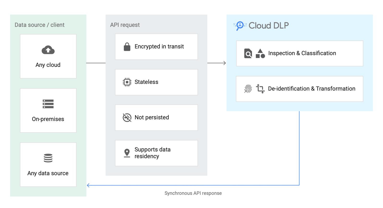 Diagrama de fluxo de dados de métodos de conteúdo mostrando um cliente enviando dados por meio de uma solicitação de API para o Cloud DLP, que pode inspecionar e classificar ou desidentificar e transformar os dados, enviando uma resposta síncrona de API ao cliente.