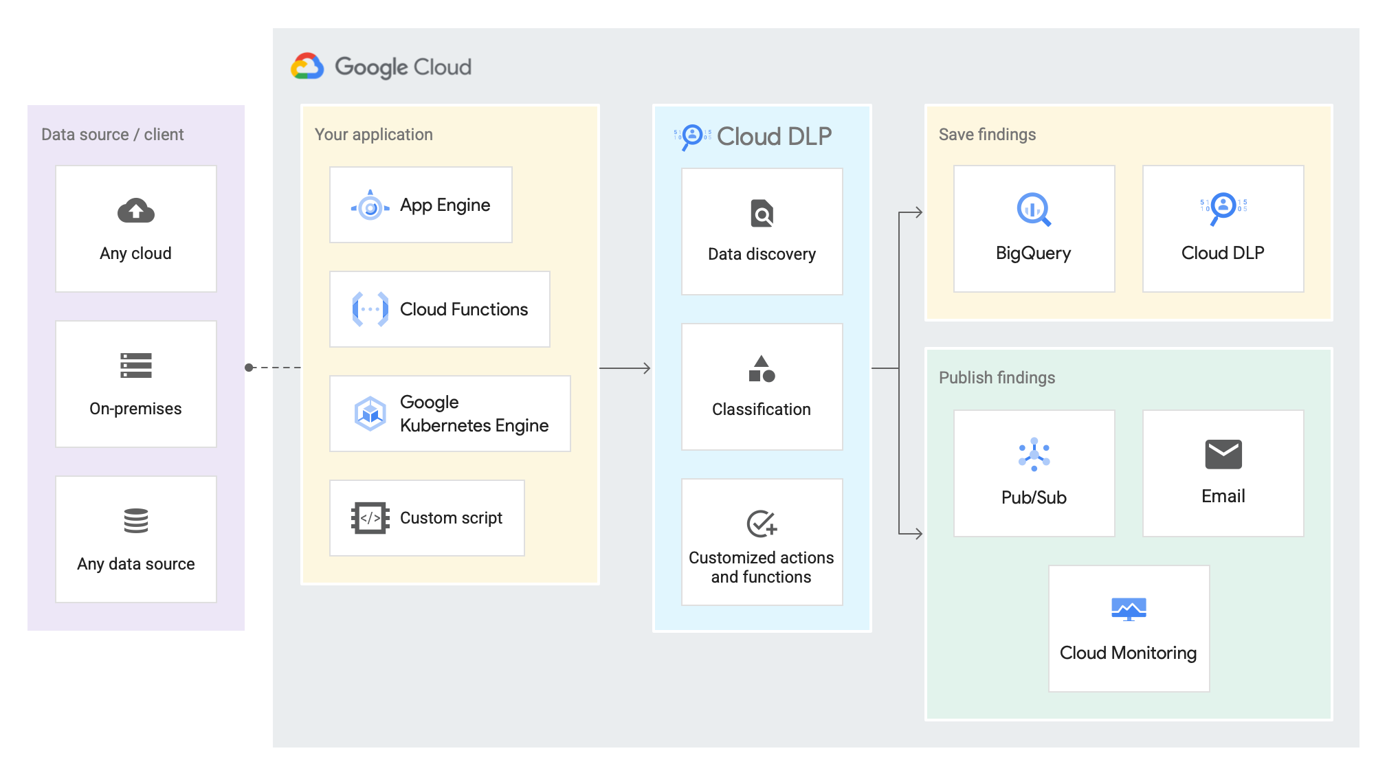 Diagram of hybrid jobs dataflow, showing your application sending data from an external source to Cloud DLP, Cloud DLP inspecting the data, and then either saving or publishing findings.