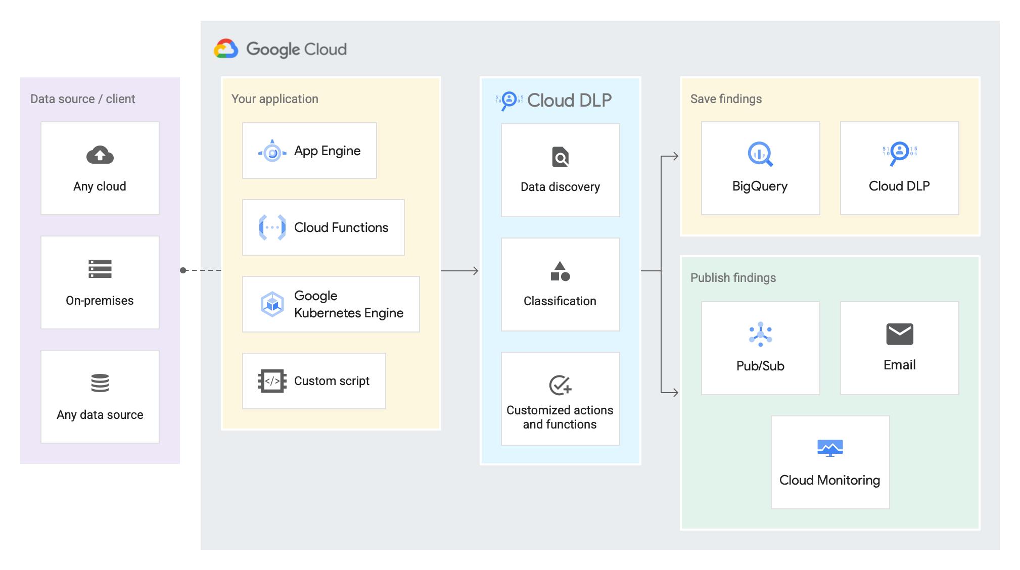 Diagrama del flujo de datos de trabajos híbridos, que muestra la aplicación que envía datos de una fuente externa a CloudDLP, CloudDLP que inspecciona los datos y, luego, guarda o publica los resultados.