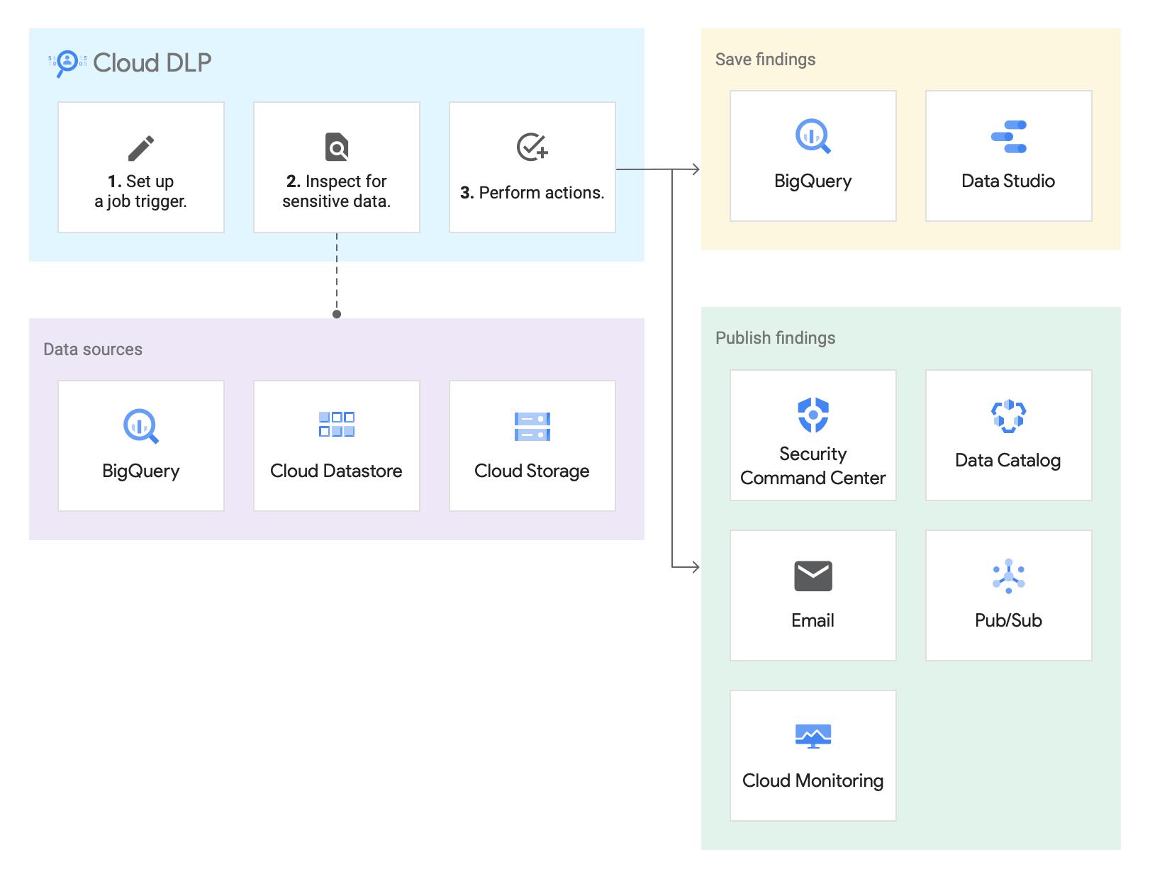 Diagrama do fluxo de dados de métodos de armazenamento mostrando o Cloud DLP inspecionando dados em um repositório de armazenamento do Google Cloud e salvando ou publicando descobertas.