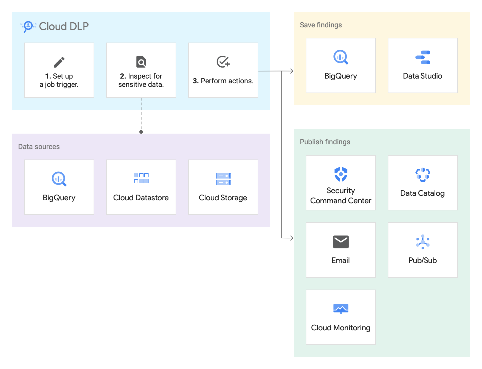 Diagram of storage methods dataflow, showing Cloud DLP inspecting data on a Google Cloud storage repository, and then either saving or publishing findings.