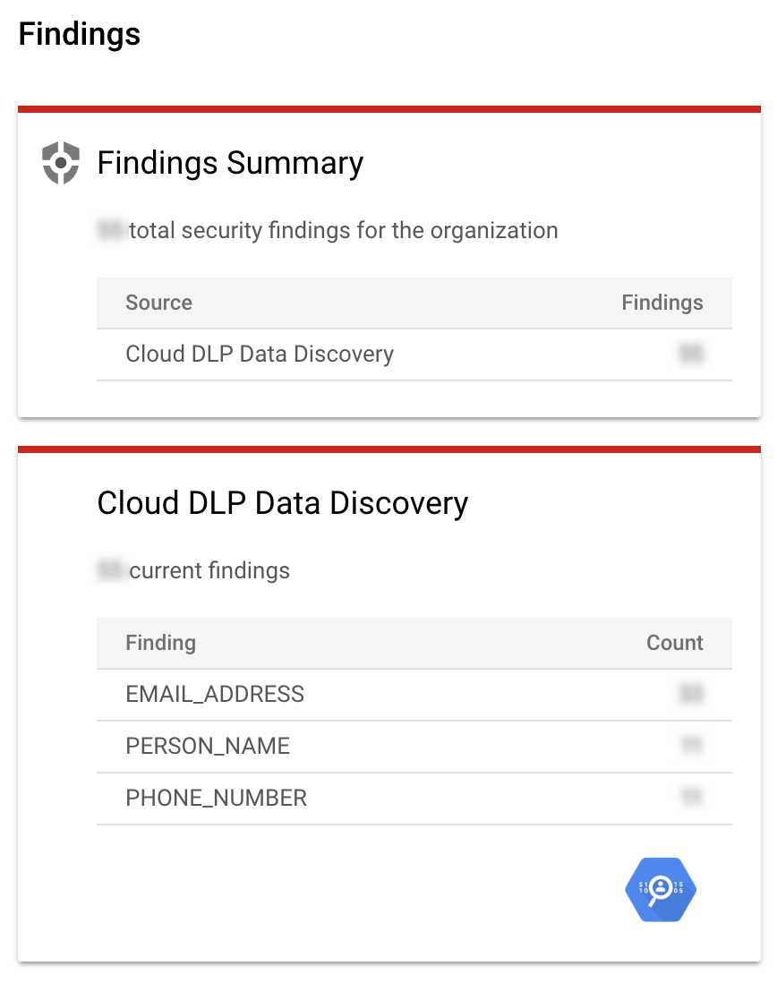 Cloud DLP Data Discovery card lists                          EMAIL_ADDRESS, PERSON_NAME, and PHONE_NUMBER.