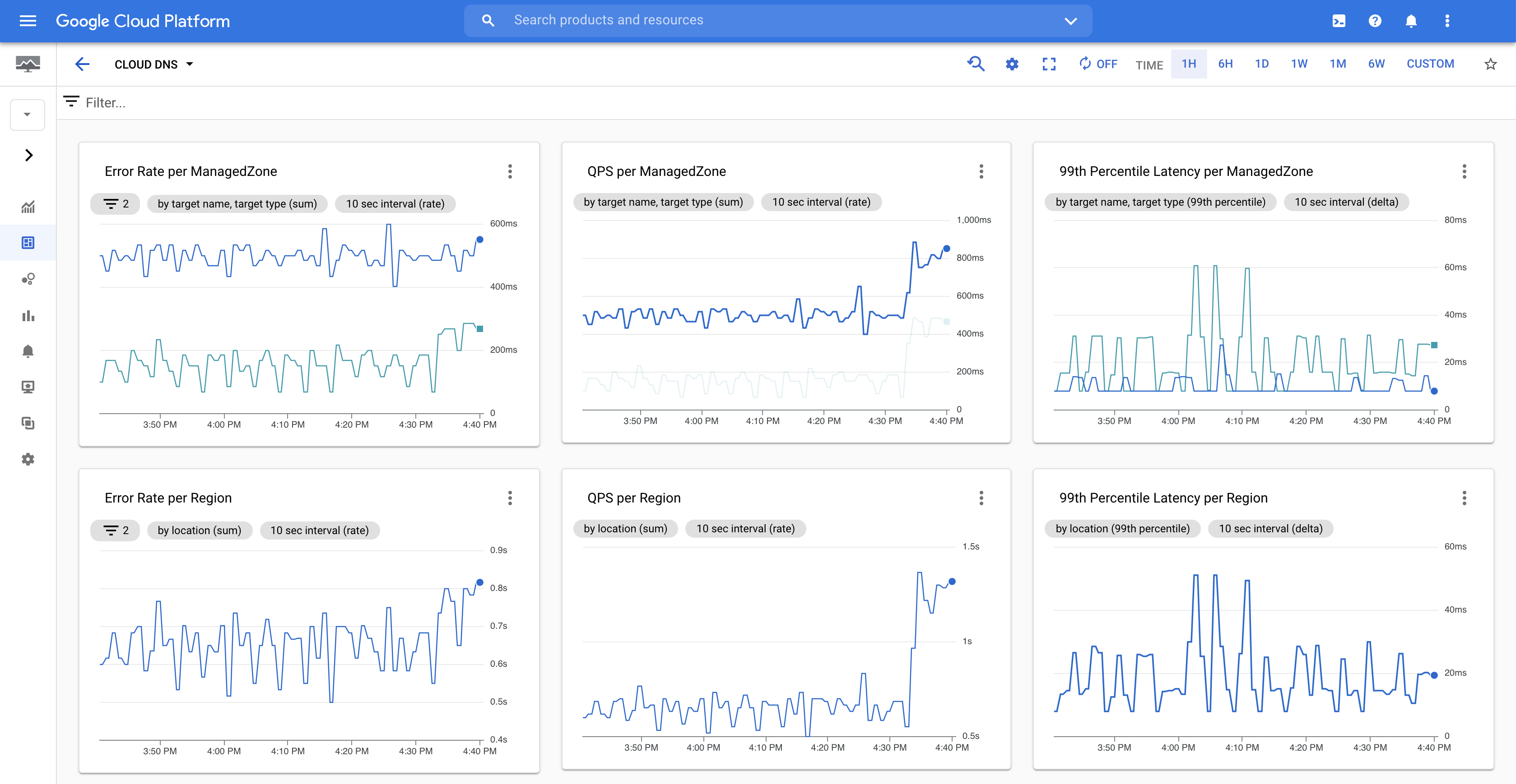 Cloud DNS monitoring dashboard.