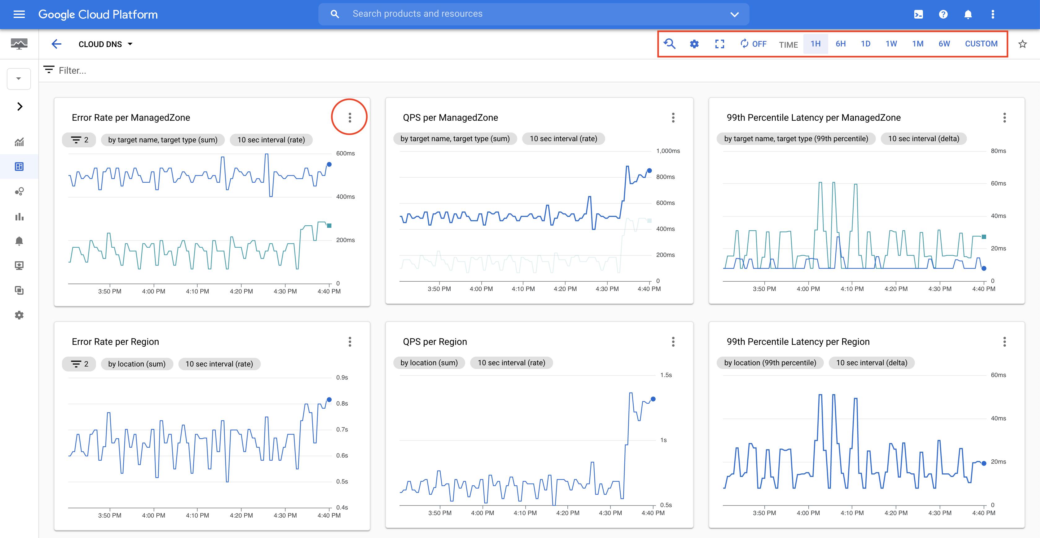Page de surveillance de Google CloudConsole.