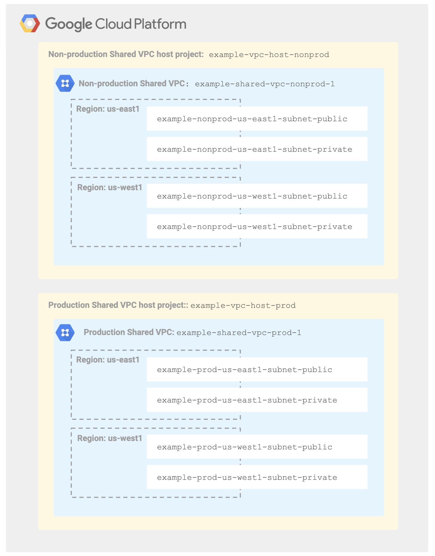 Sample resource hierarchy