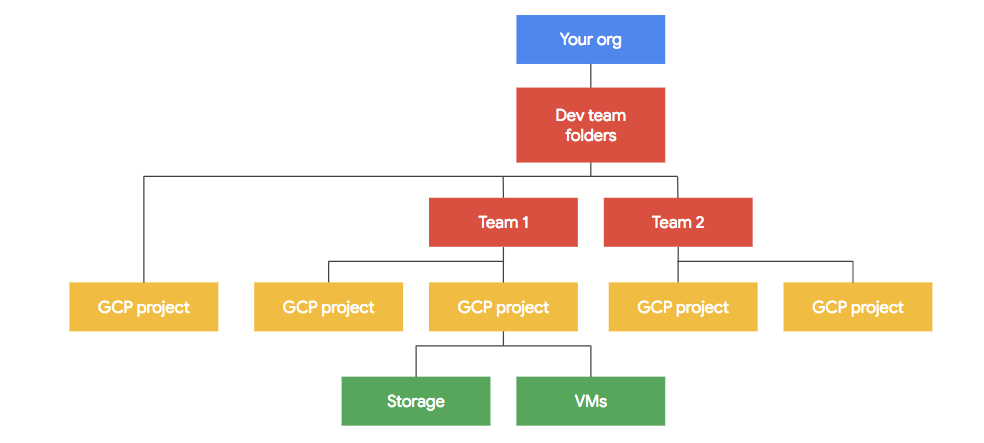 Inverted tree structure with resources organized hierarchically