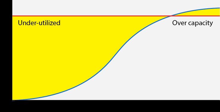 시간 경과에 따른 사전 프로비저닝 리소스 사용률