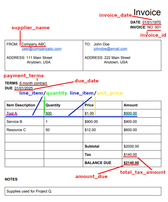 invoice example with API annotations