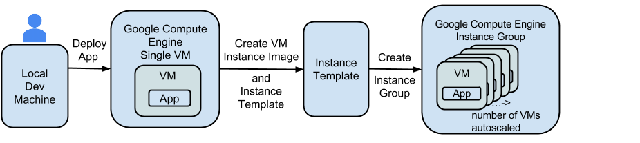 Multiple-instance deployment with instance groups