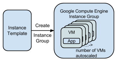 Instance group creation from instance template