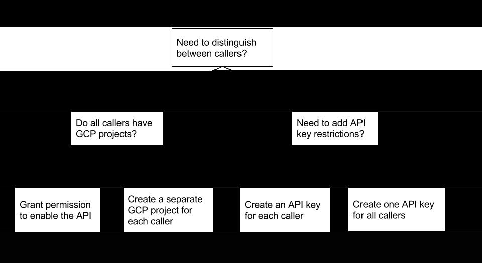 Árvore de decisão de chave de API