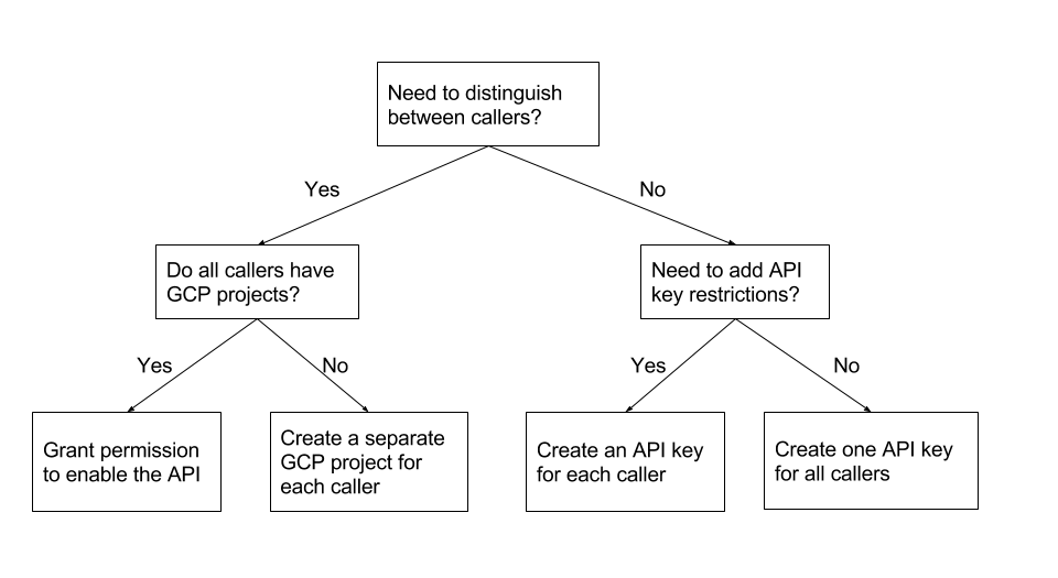 API key decision tree