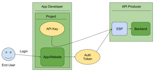 Visão geral das chaves da API