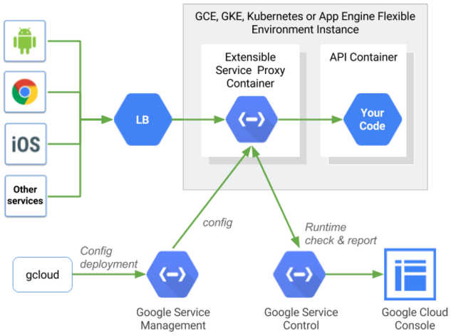 Google cloud architecture for Consul load balancing