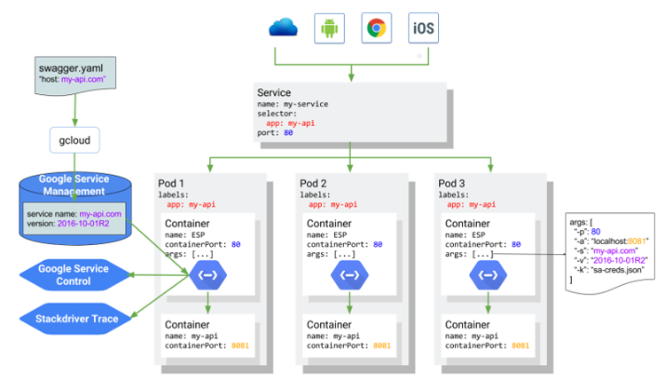 Endpoints on Kubernetes overview